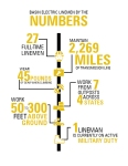 Linmen by the Numbers Infographic