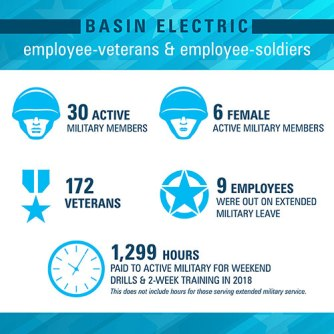 Basin Electric prides itself in supporting employee-veterans and employee-soldiers.
